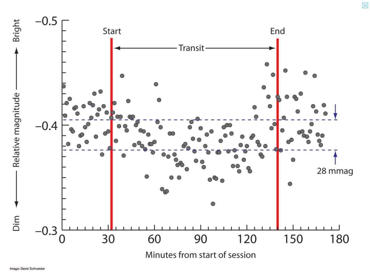 Amateur Astronomer Detects Exoplanet using low-end DSLR
