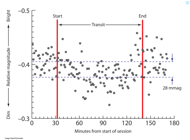 Light Curve Obtained during Exoplanet Transit